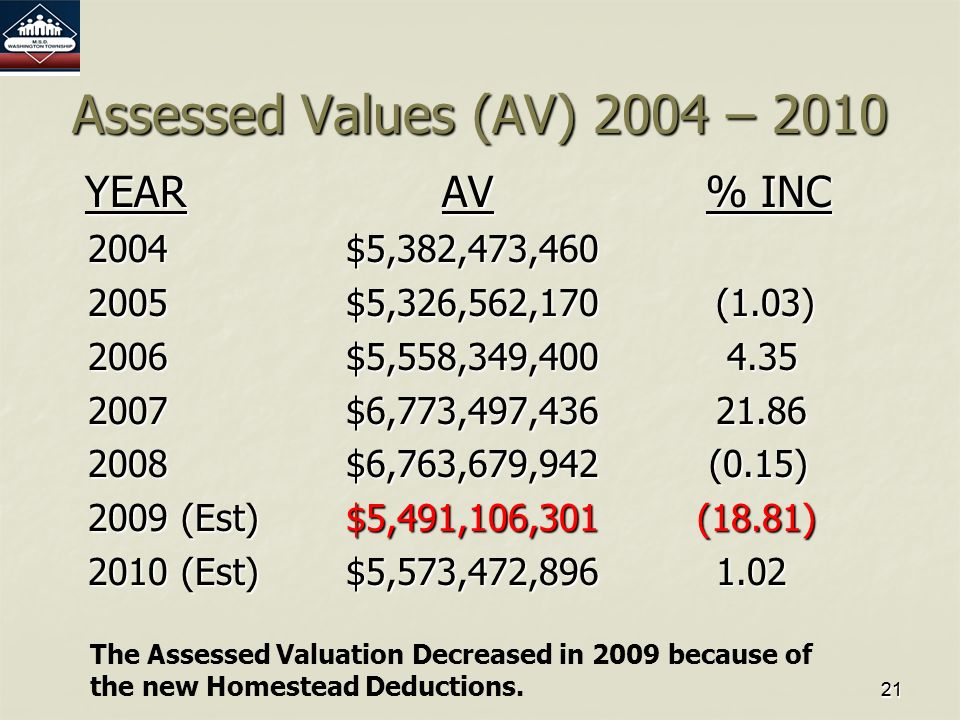 2121 Assessed Values (AV) 2004 – 2010 YEARAV % INC YEARAV % INC 2004$5,382,473,460 2005$5,326,562,170 (1.03) 2006$5,558,349,400 4.35 2007$6,773,497,436 21.86 2008 $6,763,679,942 (0.15) 2009 (Est)$5,491,106,301 (18.81) 2010 (Est)$5,573,472,896 1.02 The Assessed Valuation Decreased in 2009 because of the new Homestead Deductions.
