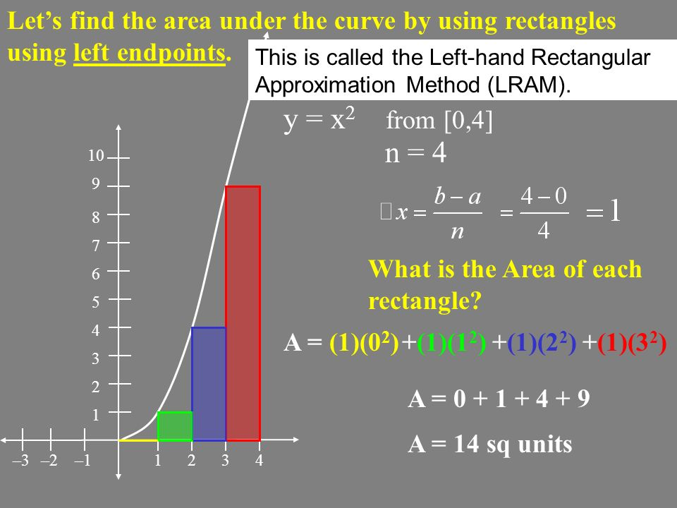 Let's find the area under the curve by using rectangles using left endpoints.