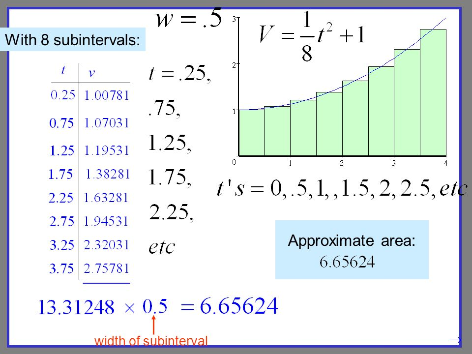 Approximate area: width of subinterval With 8 subintervals: