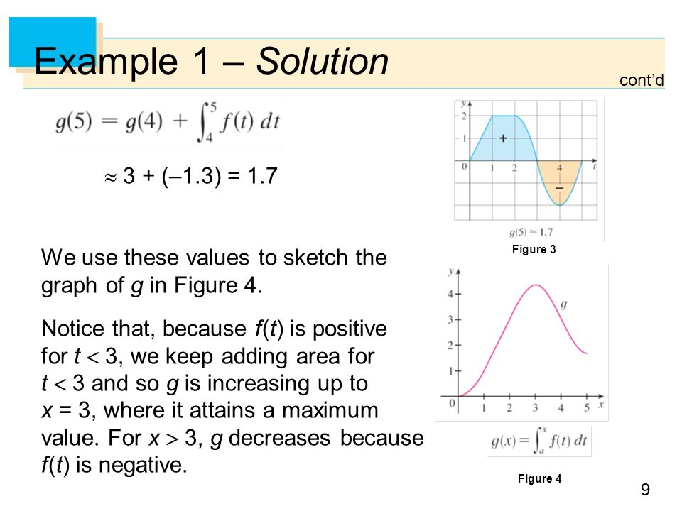 99 Example 1 – Solution We use these values to sketch the graph of g in Figure 4.