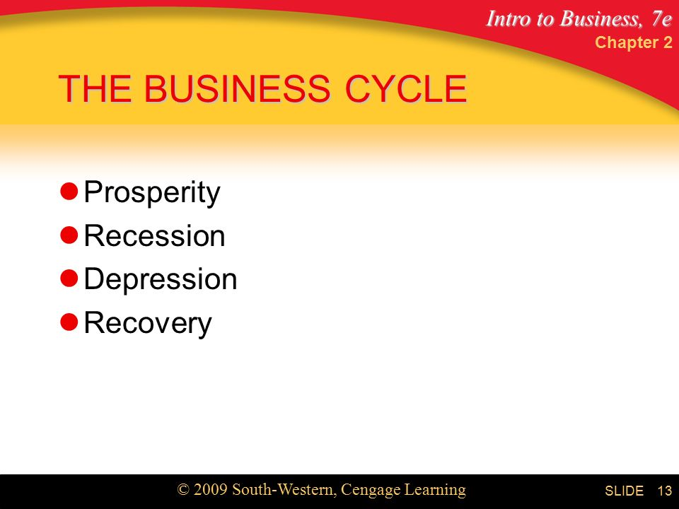 Intro to Business, 7e © 2009 South-Western, Cengage Learning SLIDE Chapter 2 13 THE BUSINESS CYCLE Prosperity Recession Depression Recovery