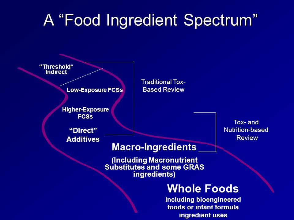 Additives and Ingredients Subcommittee Food Advisory