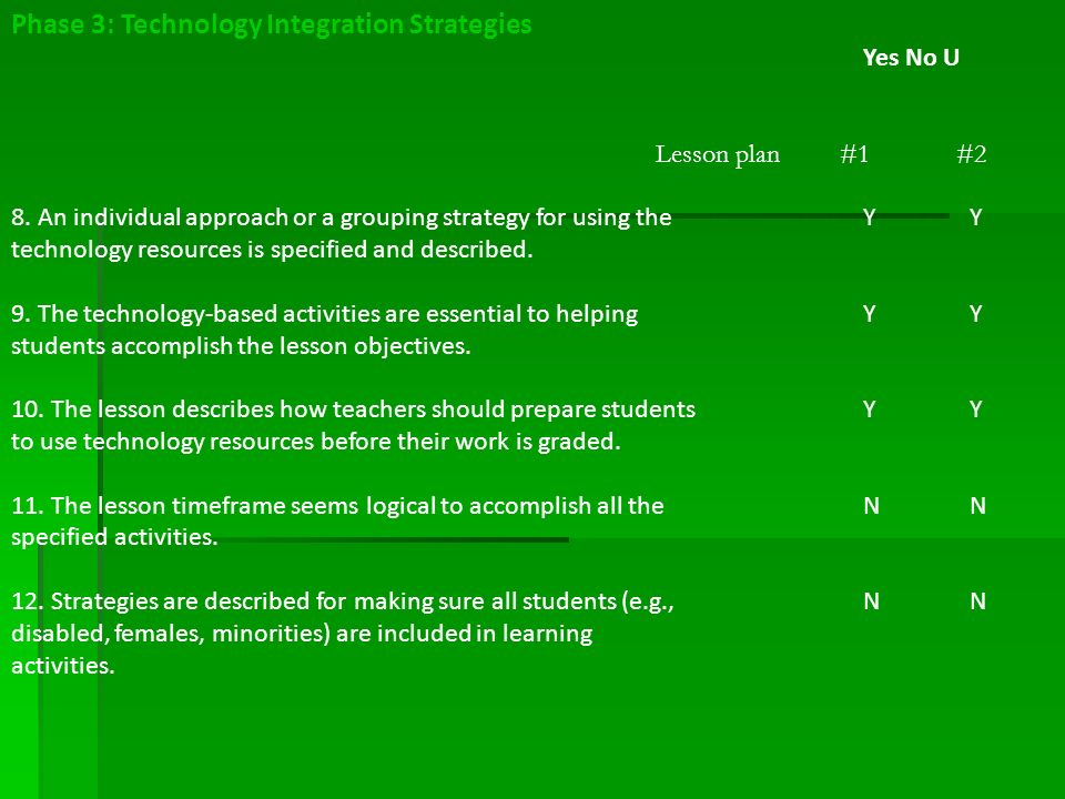 Phase 3 Technology Integration Strategies Yes No U Lesson Plan