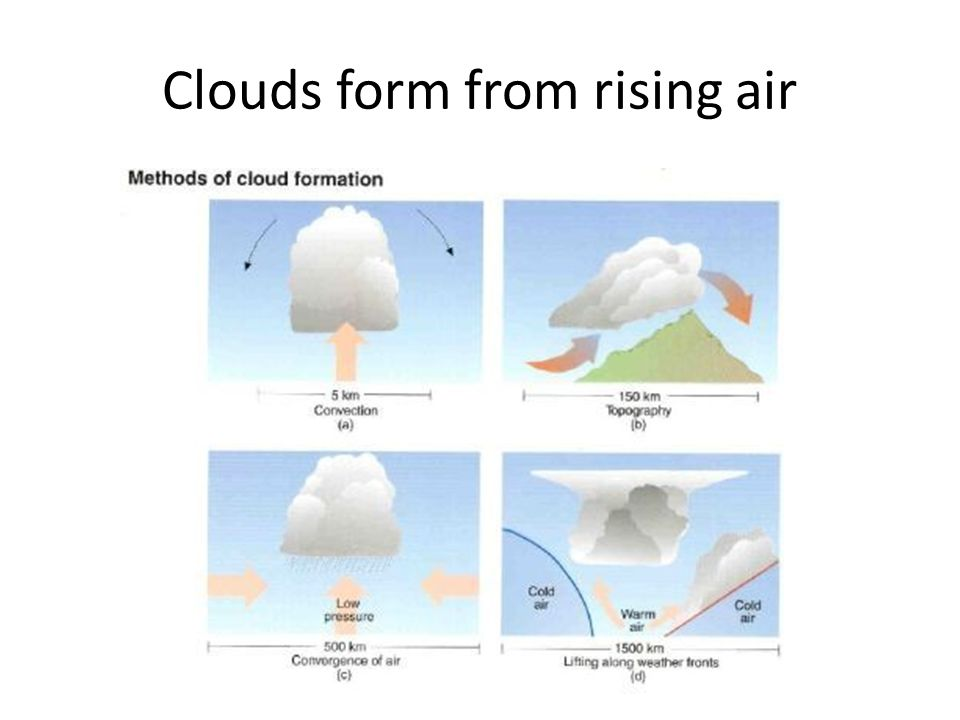 Clouds form from rising air