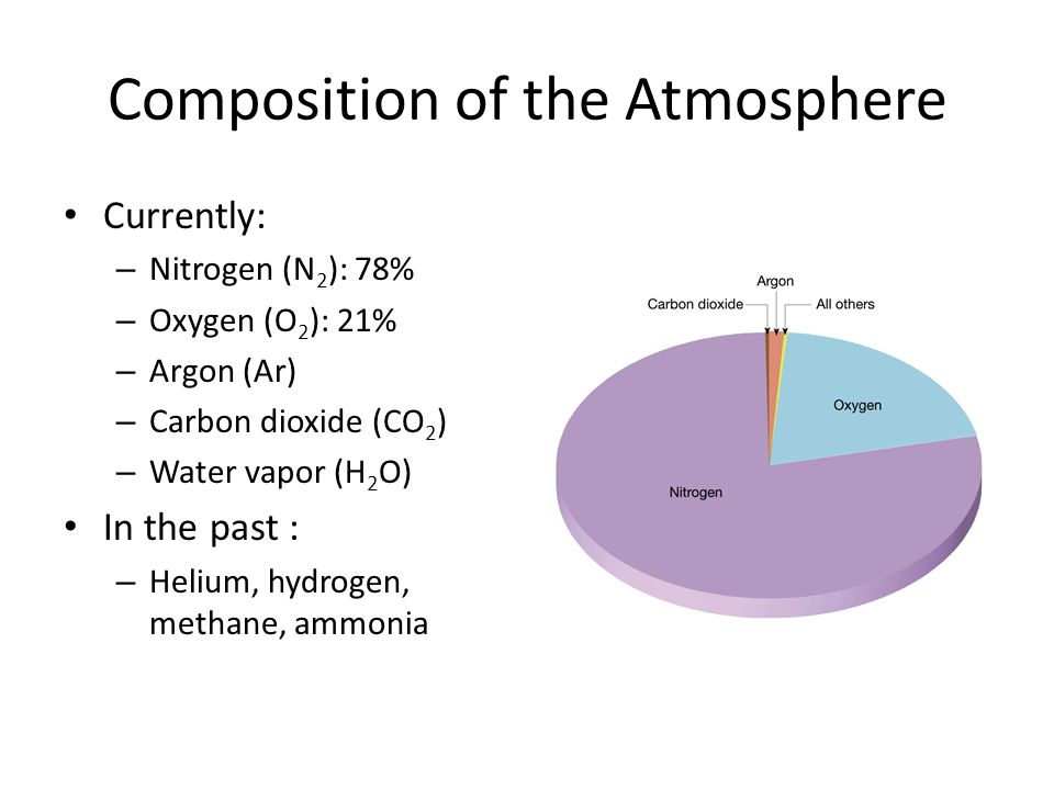 Composition of the Atmosphere Currently: – Nitrogen (N 2 ): 78% – Oxygen (O 2 ): 21% – Argon (Ar) – Carbon dioxide (CO 2 ) – Water vapor (H 2 O) In the past : – Helium, hydrogen, methane, ammonia