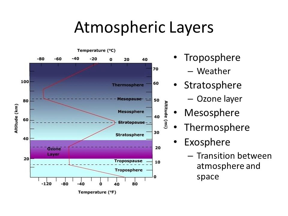 Atmospheric Layers Troposphere – Weather Stratosphere – Ozone layer Mesosphere Thermosphere Exosphere – Transition between atmosphere and space