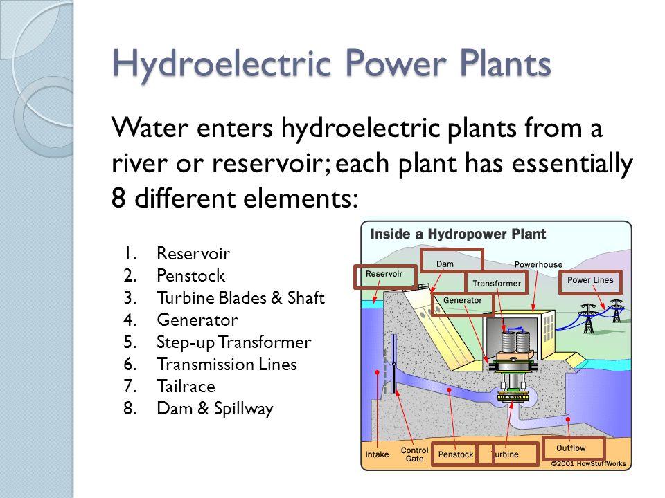 Hydropower Diagram In Steps Circuit Diagram Symbols