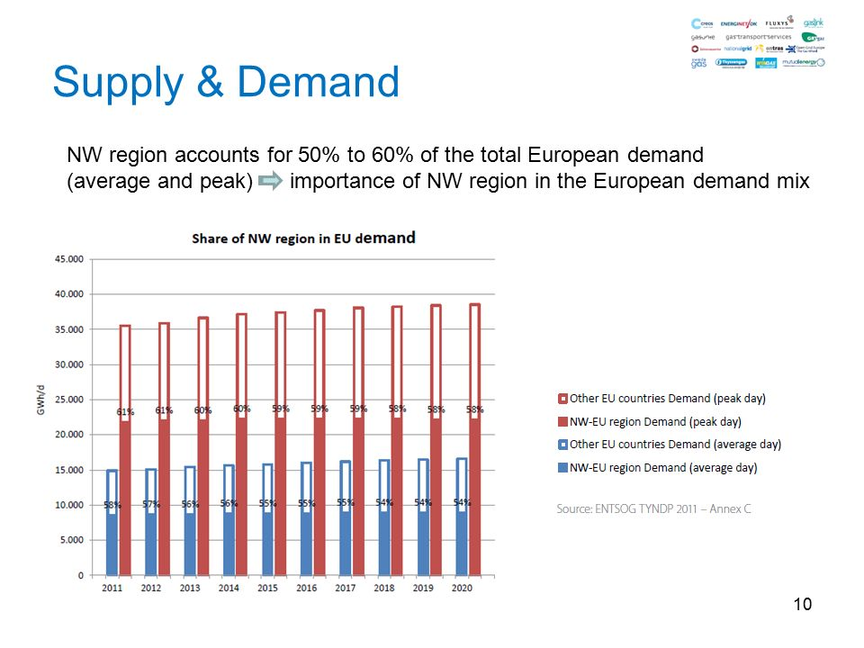 10 Supply & Demand NW region accounts for 50% to 60% of the total European demand (average and peak) importance of NW region in the European demand mix