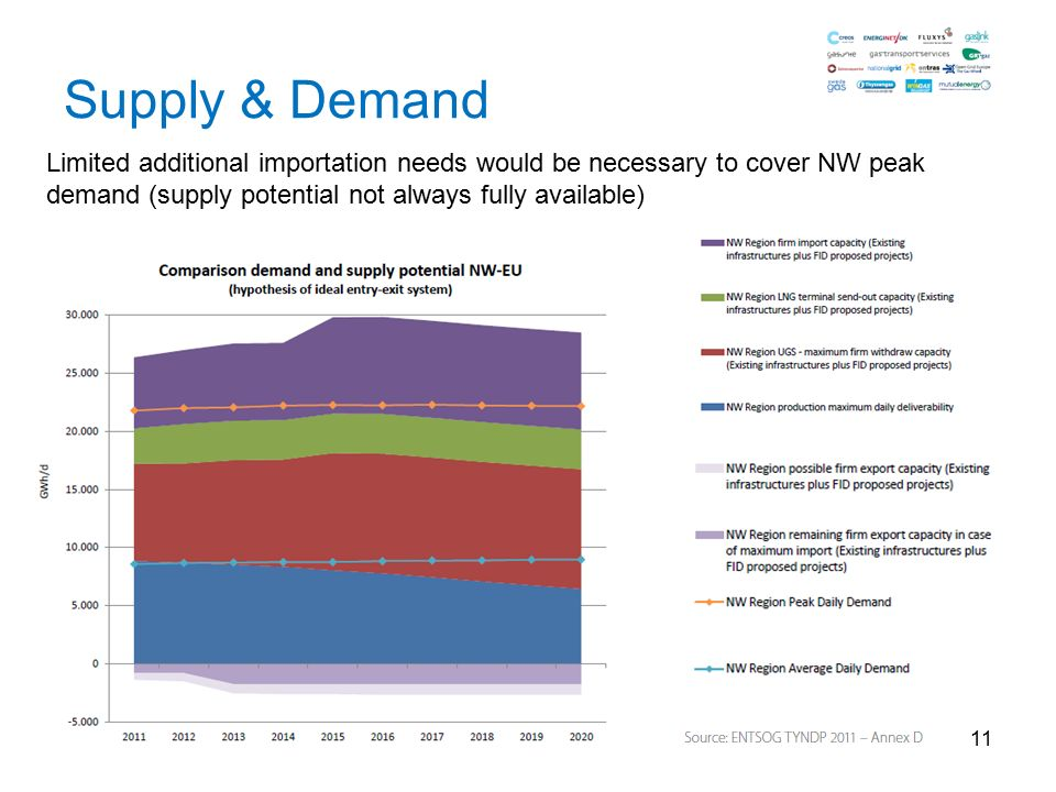 11 Supply & Demand Limited additional importation needs would be necessary to cover NW peak demand (supply potential not always fully available)