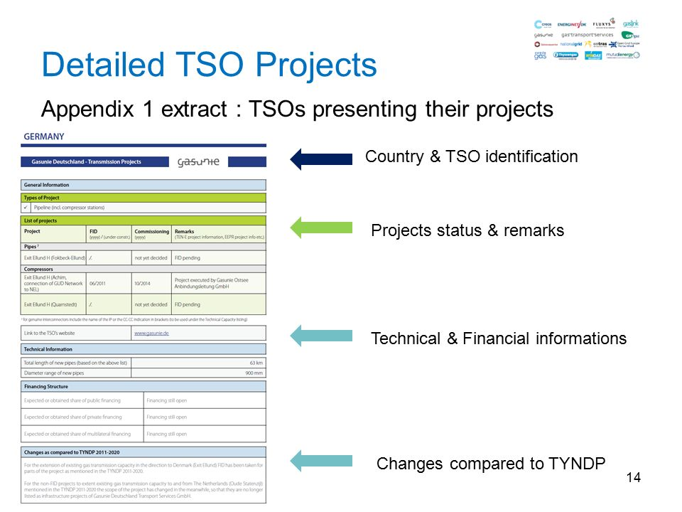 14 Detailed TSO Projects Appendix 1 extract : TSOs presenting their projects Country & TSO identification Projects status & remarks Technical & Financial informations Changes compared to TYNDP