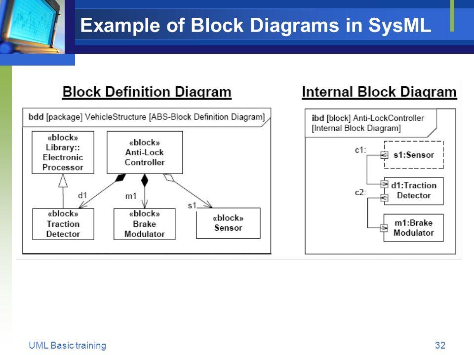 32 uml basic training32 example of block diagrams in sysml