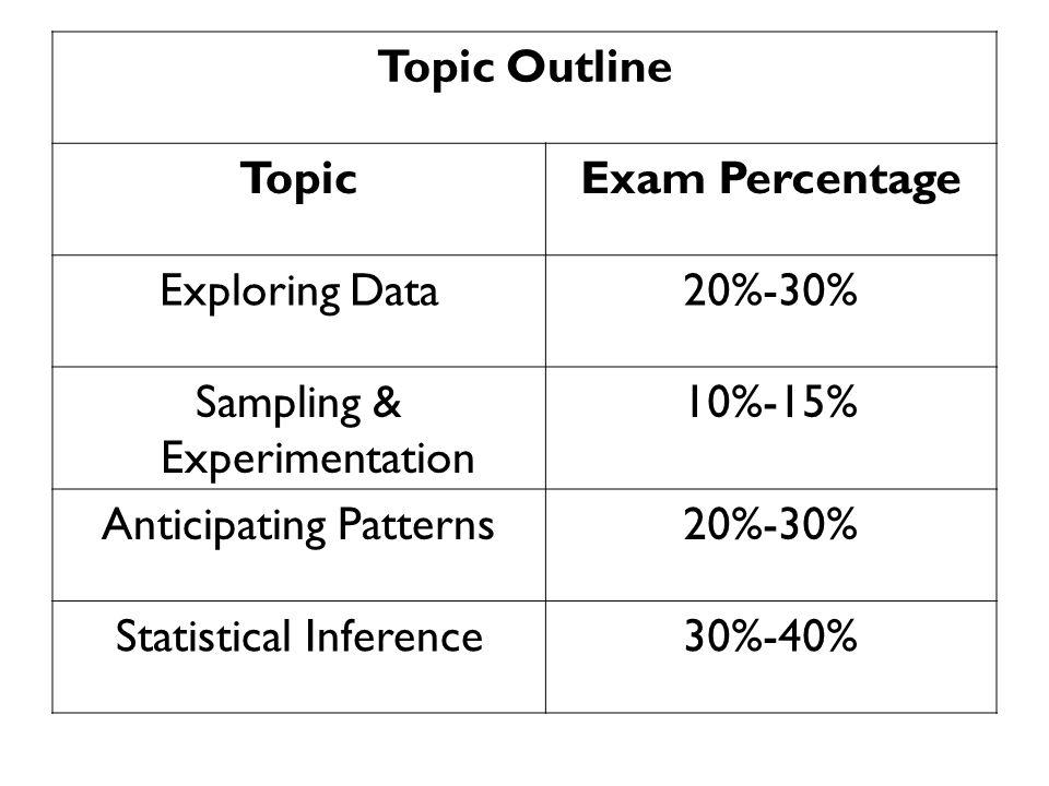 AP Statistics Exam Review MMSI Saturday With Sean Flynn AP Stats