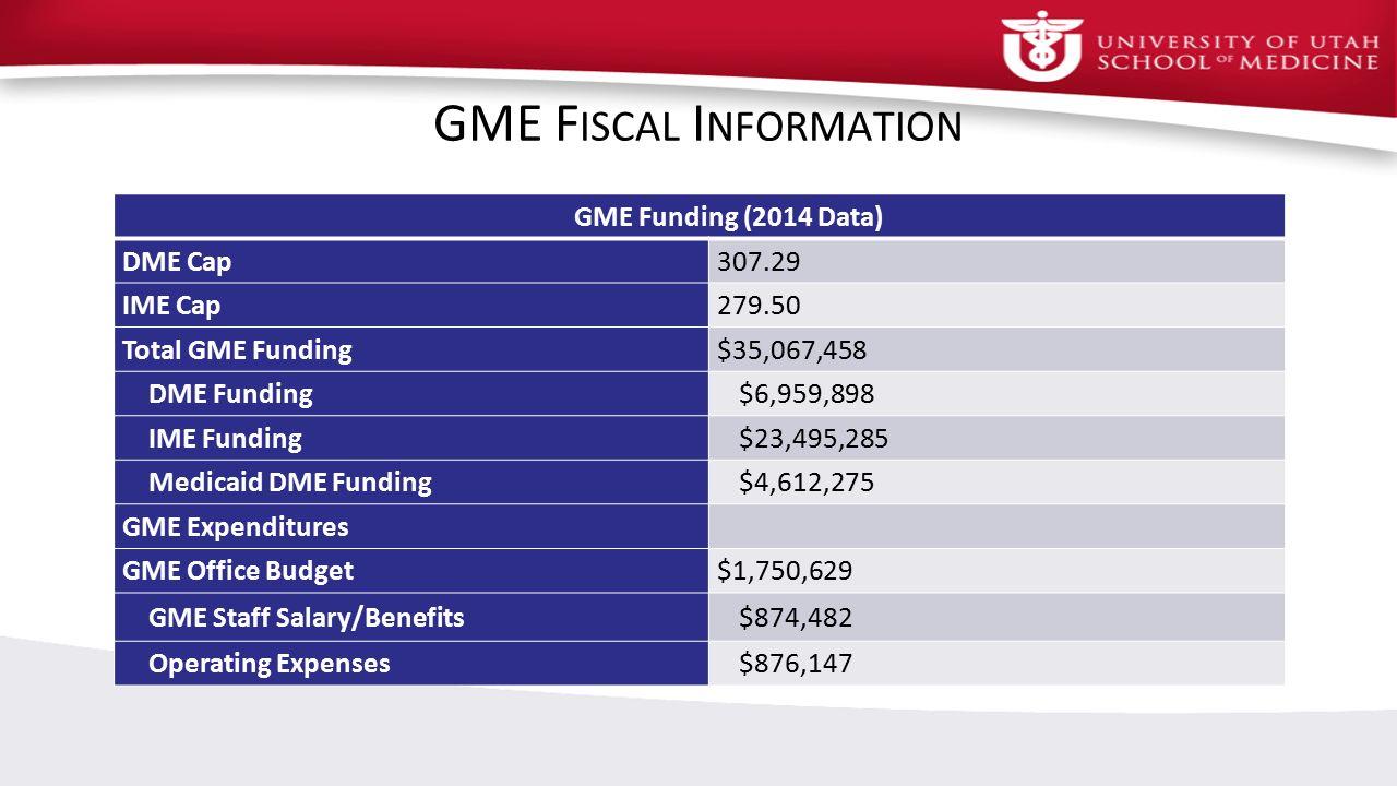 University Of Washington Gme Salary