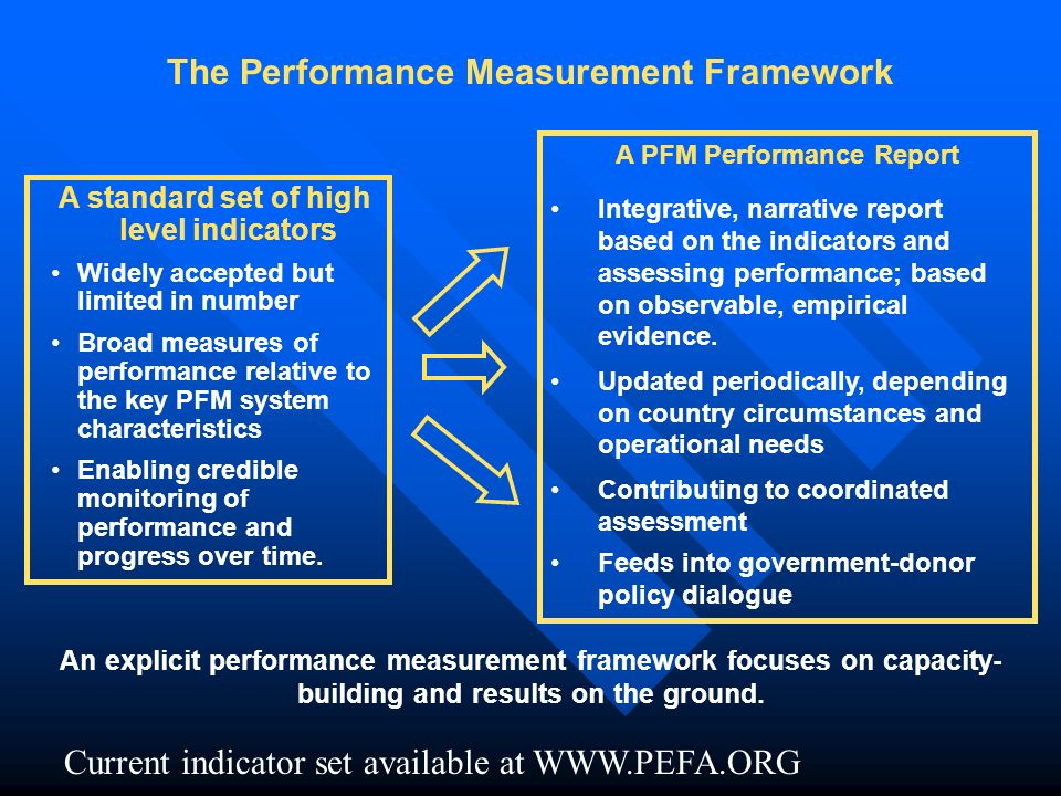 A standard set of high level indicators Widely accepted but limited in number Broad measures of performance relative to the key PFM system characteristics Enabling credible monitoring of performance and progress over time.