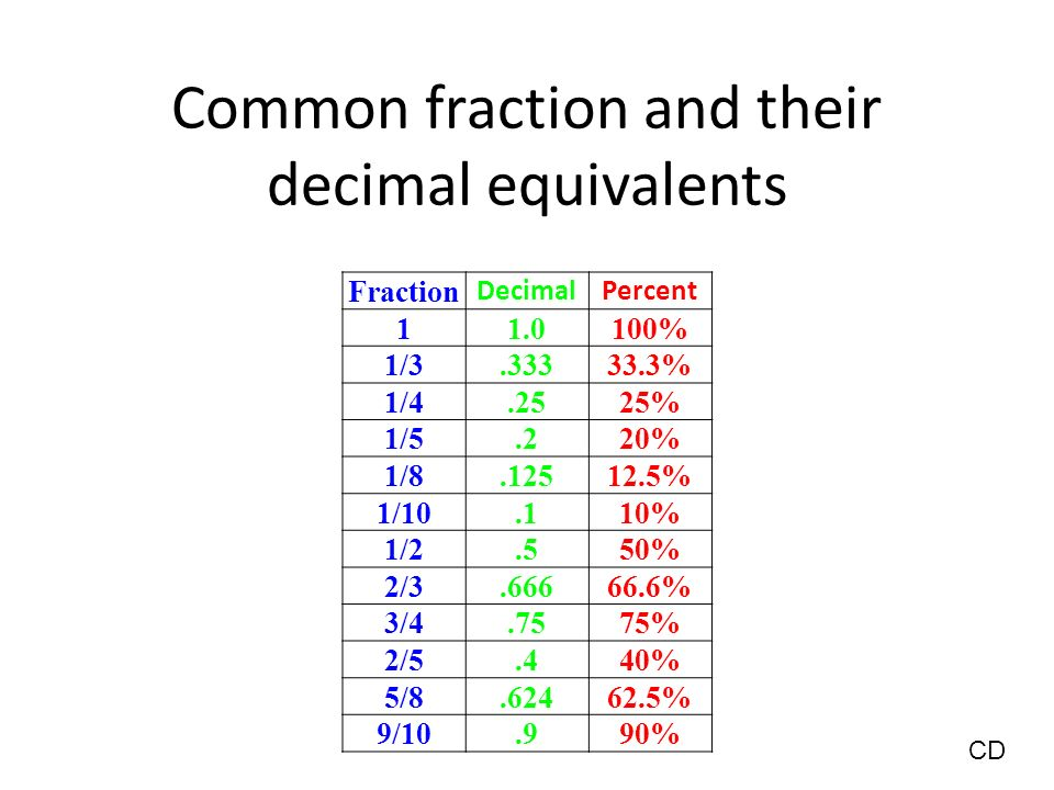 Today we will explain why they [decimal and percent ...
