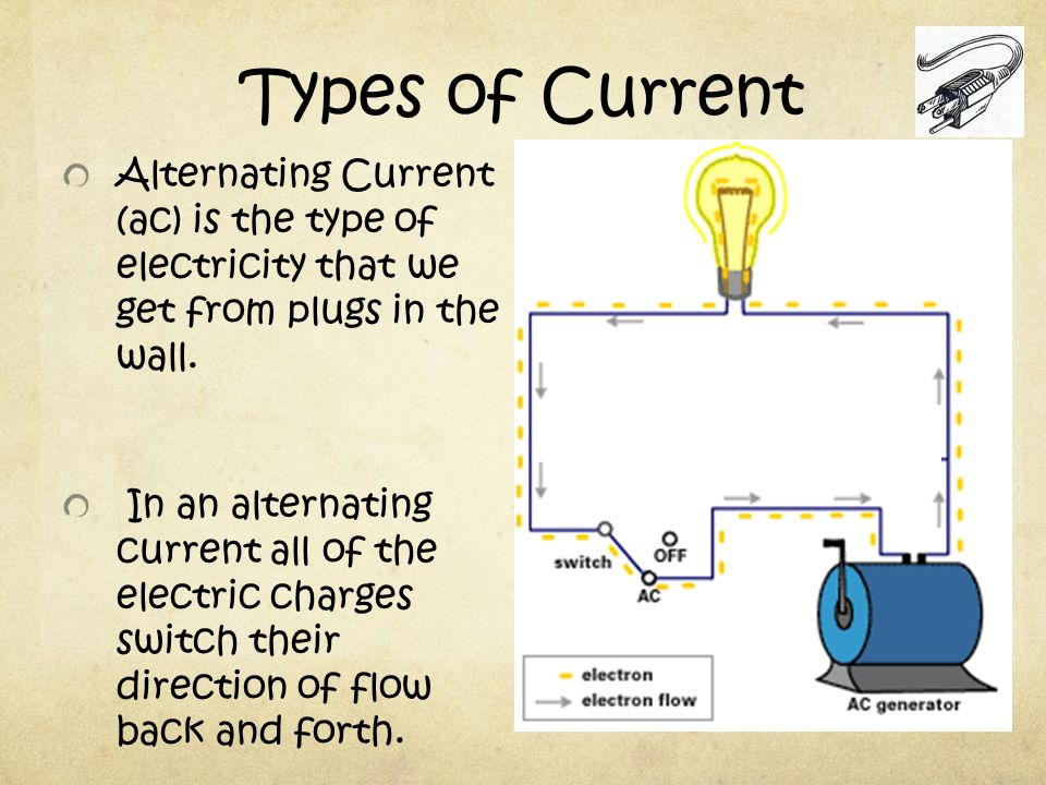 Types of Current Alternating Current (ac) is the type of electricity that we get from plugs in the wall.