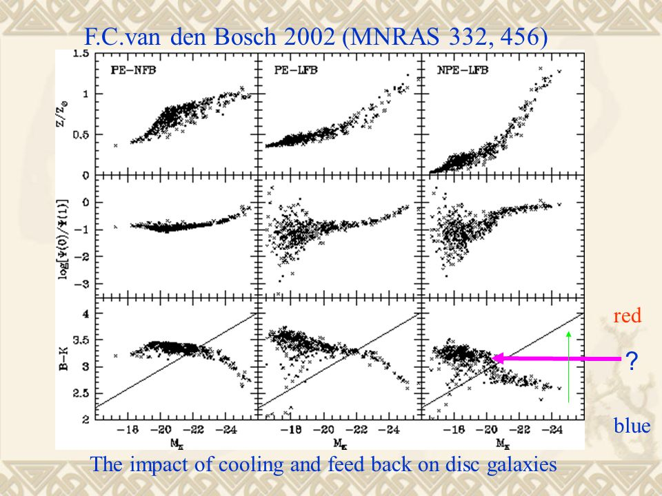6 FCvan Den Bosch 2002 MNRAS 332 456 Red Blue The Impact Of Cooling And Feed Back On Disc Galaxies