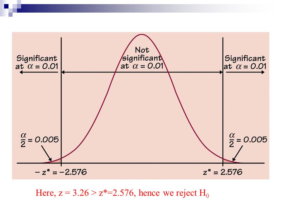 Here, z = 3.26 > z*=2.576, hence we reject H 0
