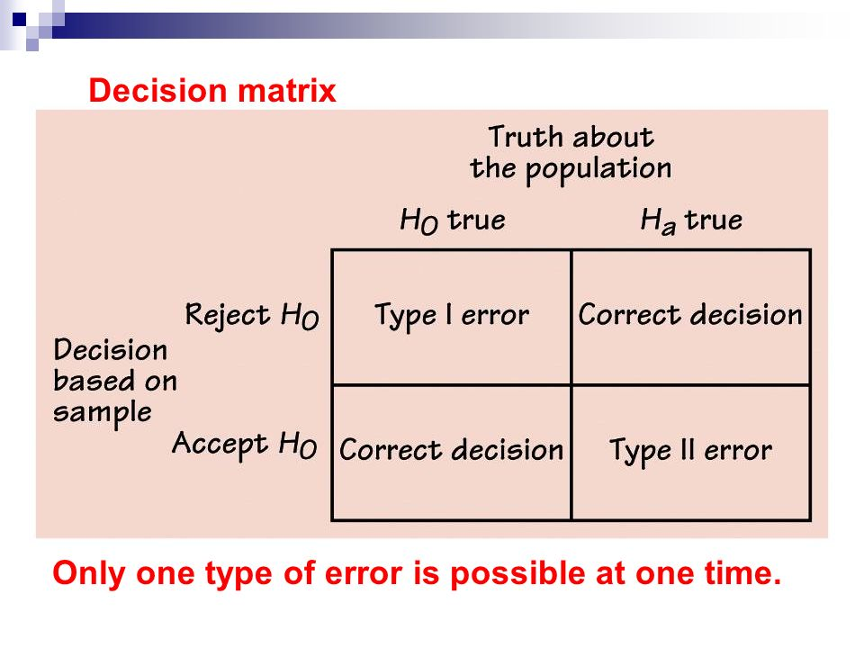 Decision matrix Only one type of error is possible at one time.