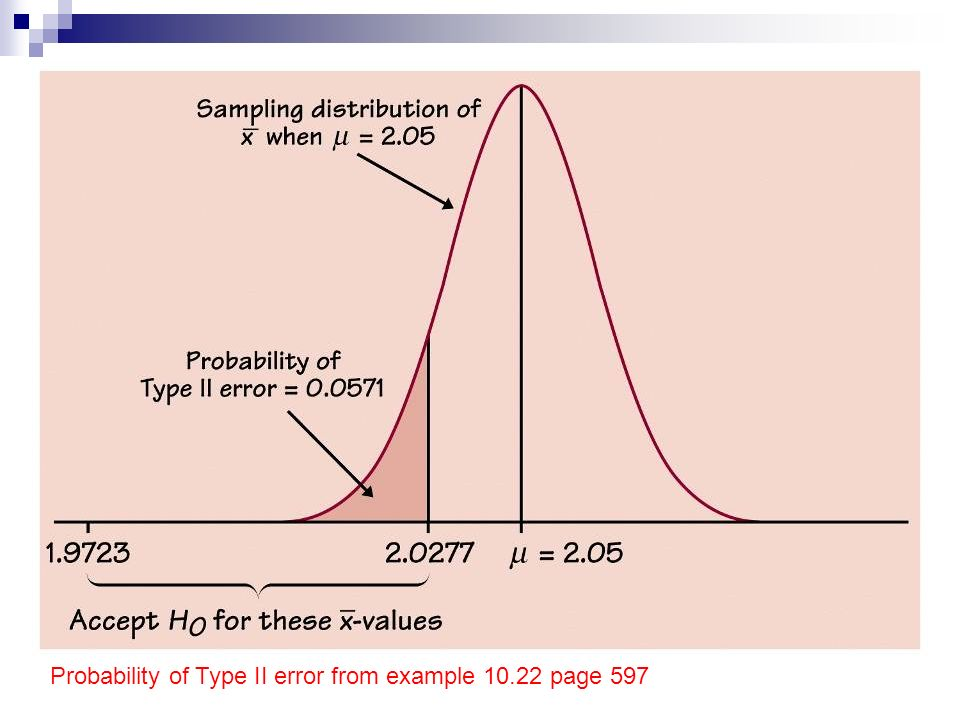 Probability of Type II error from example page 597