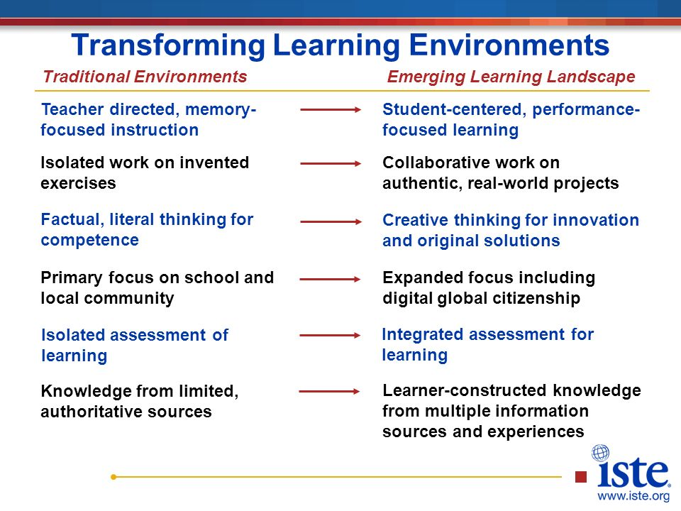 Teacher directed, memory- focused instruction Student-centered, performance- focused learning Isolated work on invented exercises Collaborative work on authentic, real-world projects Factual, literal thinking for competence Creative thinking for innovation and original solutions Primary focus on school and local community Expanded focus including digital global citizenship Isolated assessment of learning Integrated assessment for learning Transforming Learning Environments Traditional EnvironmentsEmerging Learning Landscape Knowledge from limited, authoritative sources Learner-constructed knowledge from multiple information sources and experiences