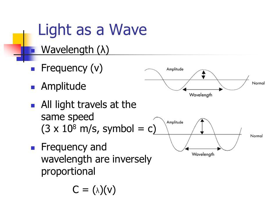 Light And Energy Chemistry I Classical Description Of Light Light