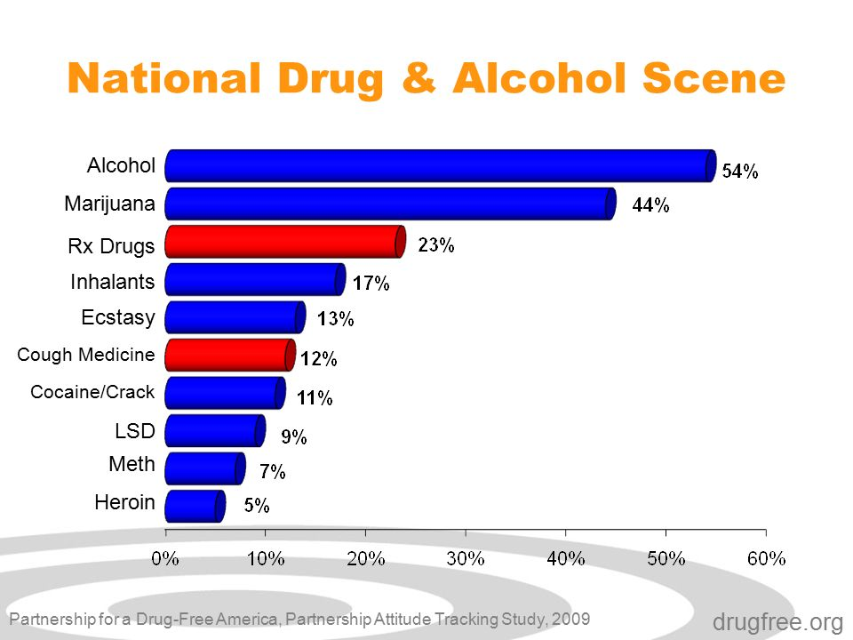 drugfree.org National Drug & Alcohol Scene Cocaine/Crack Ecstasy LSD Heroin Marijuana Inhalants Rx Drugs Cough Medicine Meth Alcohol Partnership for a Drug-Free America, Partnership Attitude Tracking Study, 2009