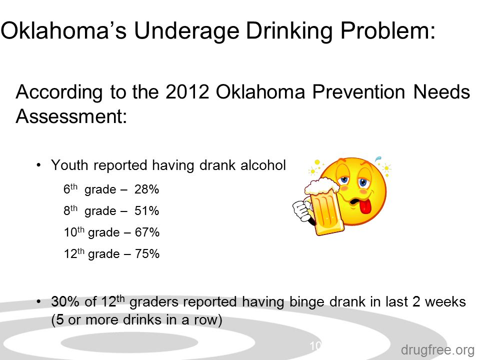 drugfree.org Oklahoma's Underage Drinking Problem: According to the 2012 Oklahoma Prevention Needs Assessment: Youth reported having drank alcohol 6 th grade – 28% 8 th grade – 51% 10 th grade – 67% 12 th grade – 75% 30% of 12 th graders reported having binge drank in last 2 weeks (5 or more drinks in a row) 10/19/2015