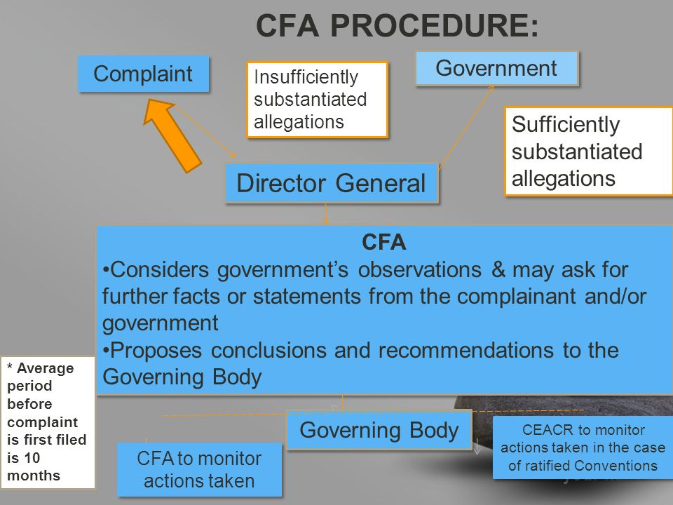 your name CFA PROCEDURE: Complaint Government Director General Insufficiently substantiated allegations Sufficiently substantiated allegations CFA Considers government's observations & may ask for further facts or statements from the complainant and/or government Proposes conclusions and recommendations to the Governing Body CFA Considers government's observations & may ask for further facts or statements from the complainant and/or government Proposes conclusions and recommendations to the Governing Body Governing Body CFA to monitor actions taken CEACR to monitor actions taken in the case of ratified Conventions * Average period before complaint is first filed is 10 months