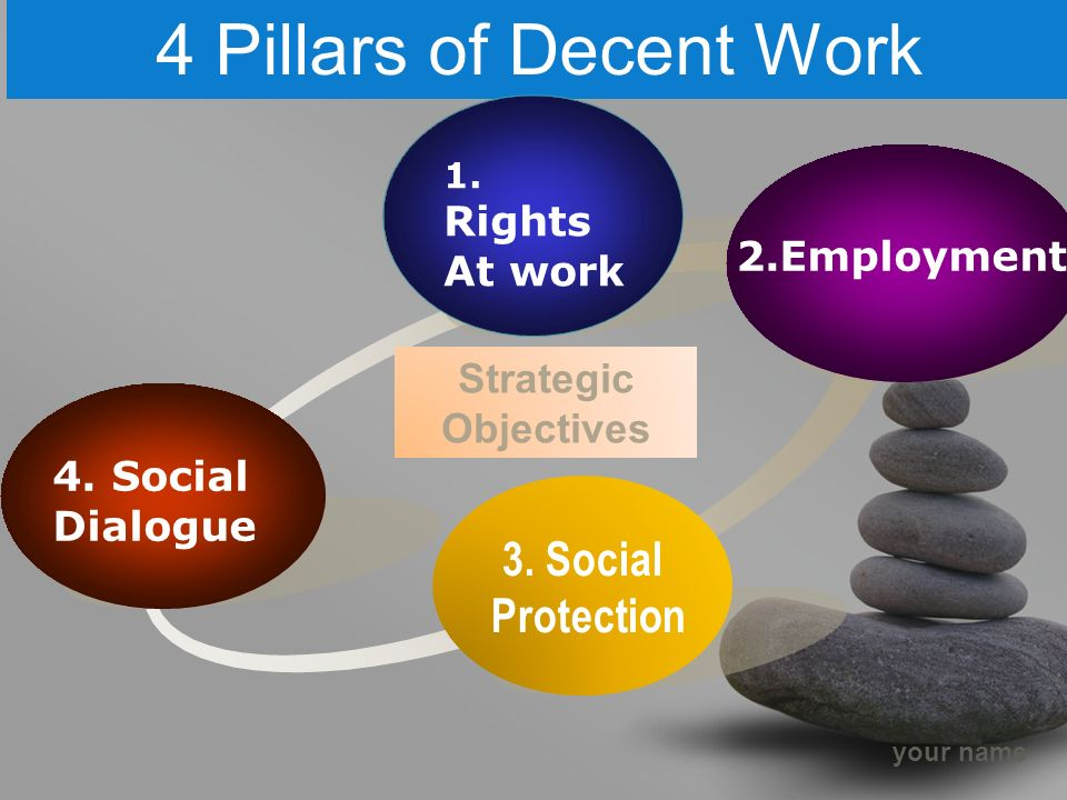 your name 4 Pillars of Decent Work 3. Social Protection 4.