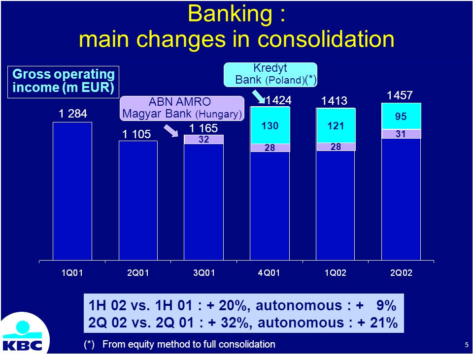 KBC Bank & Insurance Group Half-Year Results 2002 visit 2 September