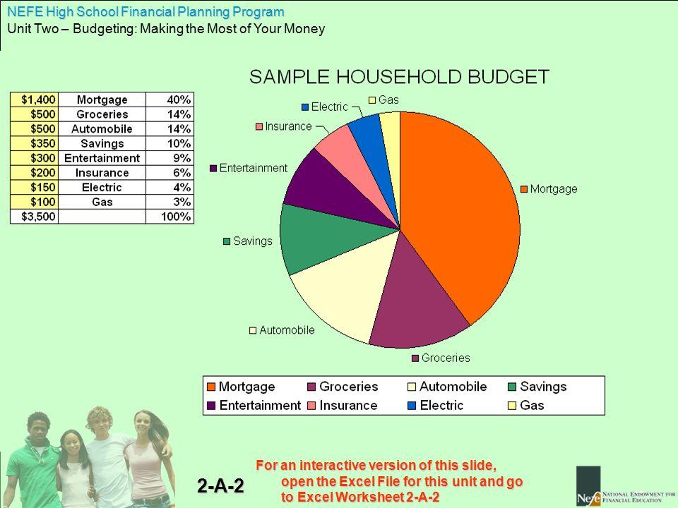 Nefe High School Financial Planning Program Unit Two Budgeting