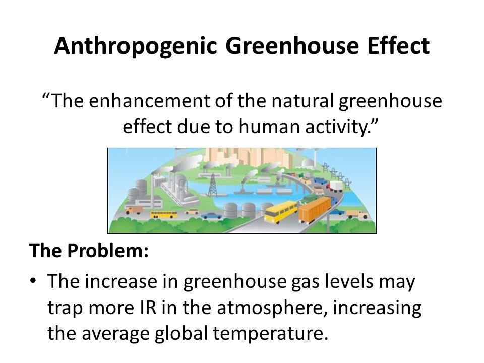 Figure Spm 2 Total Annual Anthropogenic Greenhouse Gas