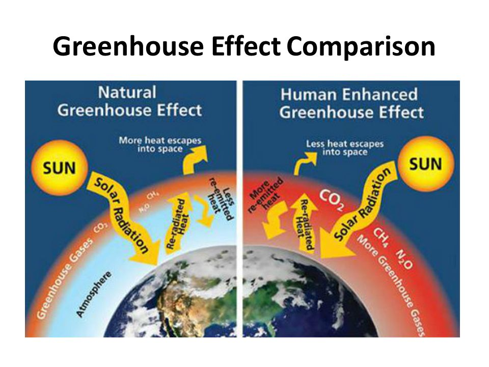 The Anthropogenic Greenhouse Effect Anthropogenic Greenhouse Effect