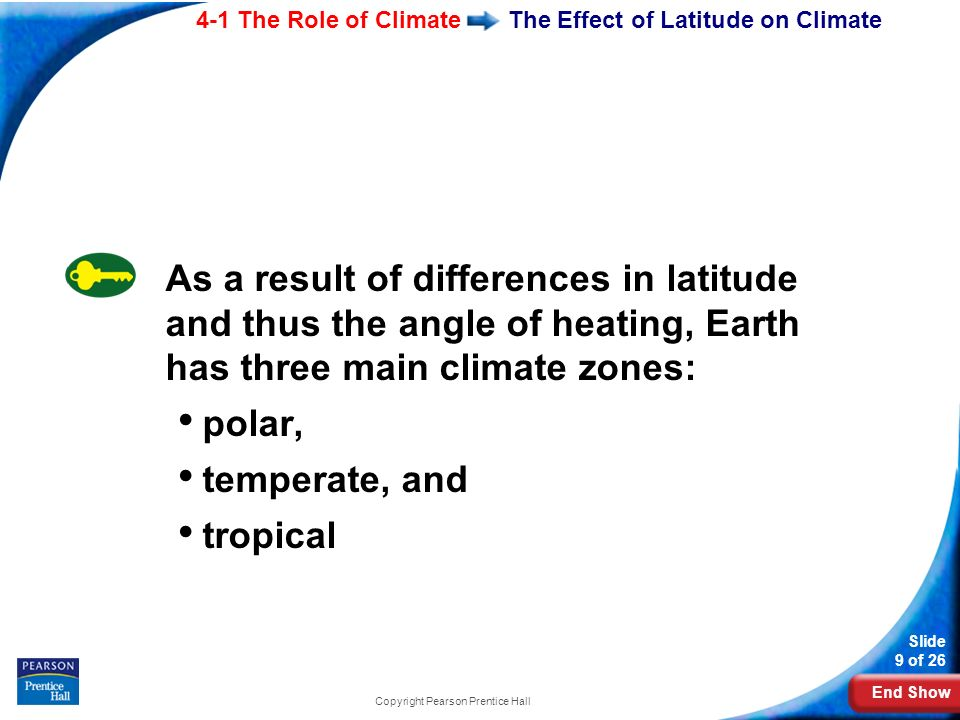 End Show 4-1 The Role of Climate Slide 9 of 26 Copyright Pearson Prentice Hall The Effect of Latitude on Climate As a result of differences in latitude and thus the angle of heating, Earth has three main climate zones: polar, temperate, and tropical