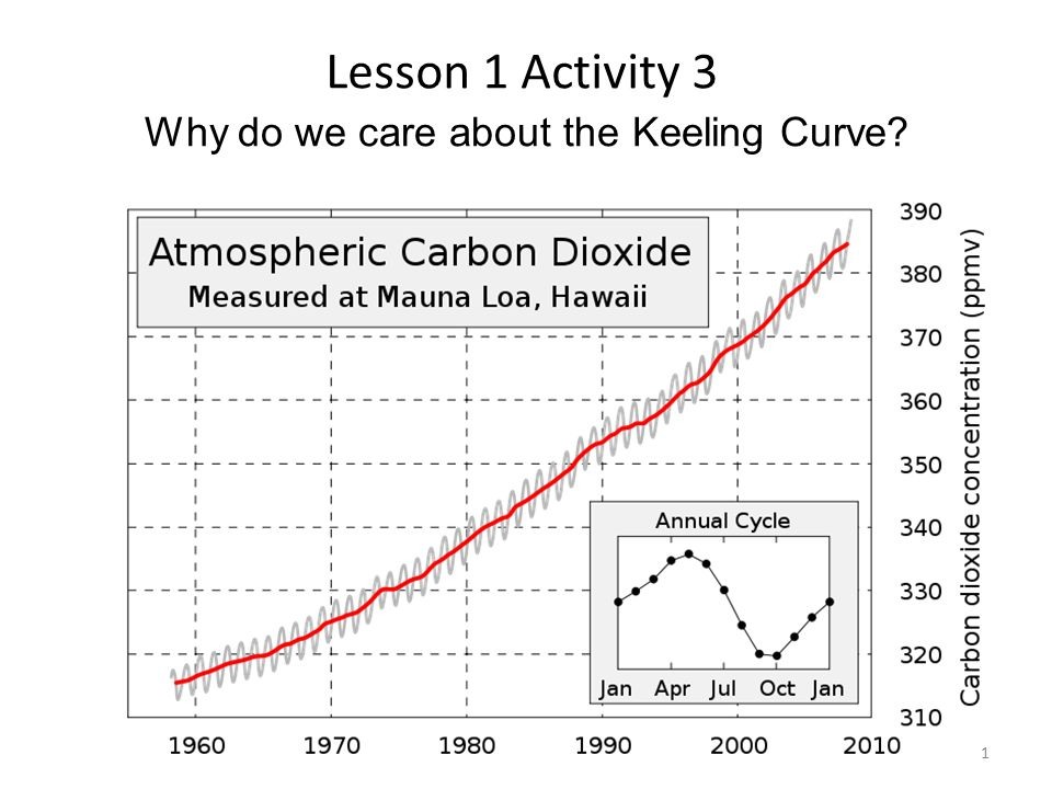 Why do we care about the Keeling Curve Lesson 1 Activity 3 1