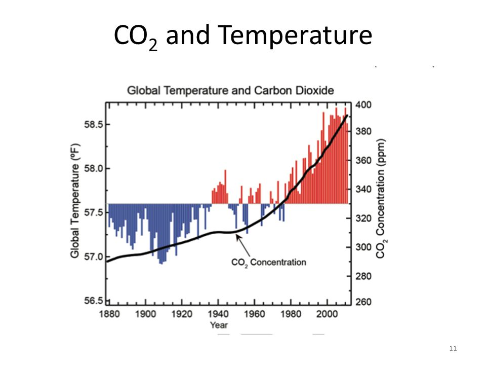 CO 2 and Temperature 11