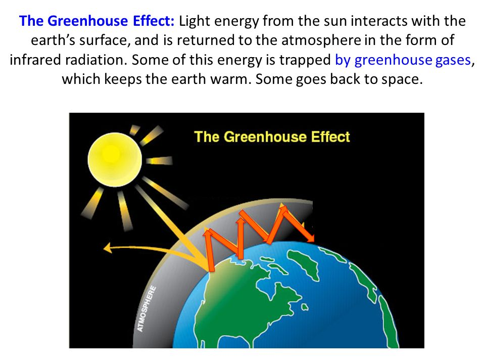 The Greenhouse Effect: Light energy from the sun interacts with the earth's surface, and is returned to the atmosphere in the form of infrared radiation.