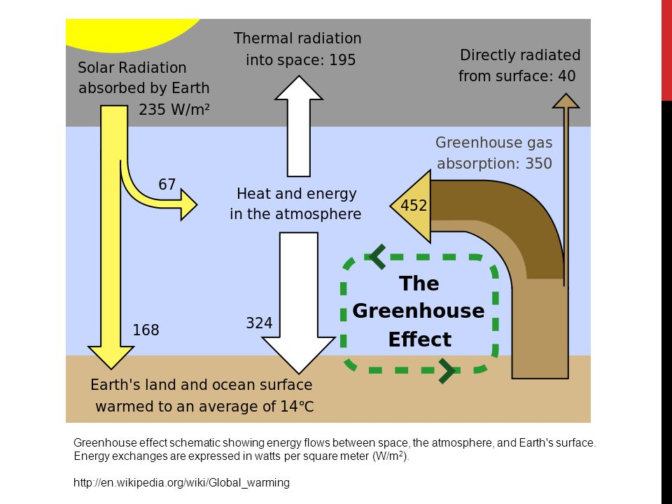 5 5 global warming introduction definition rise in the greenhouse effect schematic showing energy flows between space the atmosphere and earth s surface ccuart Images