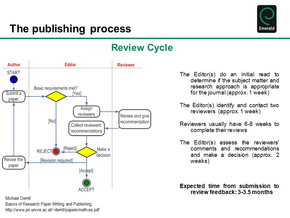 basics of research paper writing and publishing michael derntl