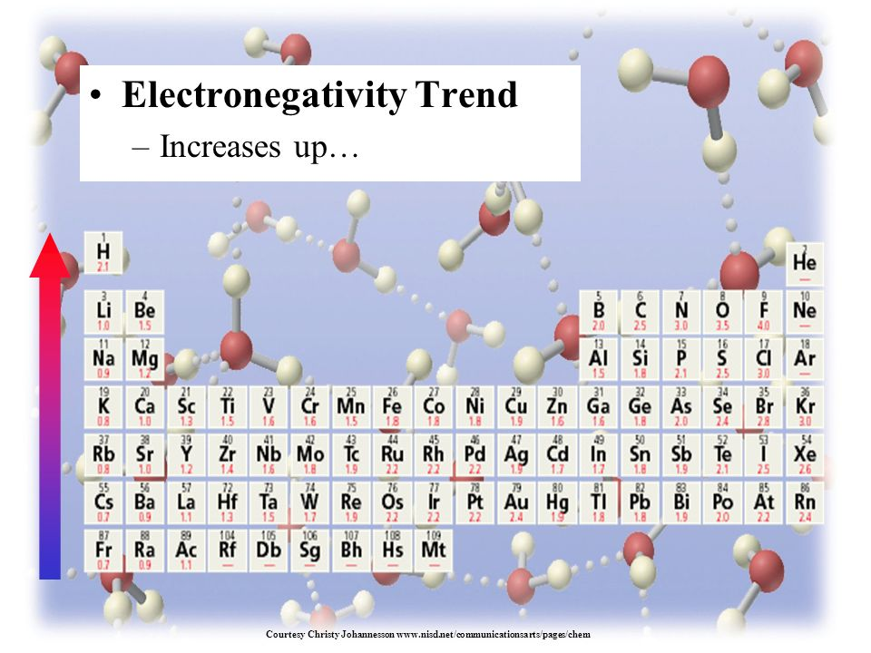 Electronegativity Trend –Increases up… Courtesy Christy Johannesson