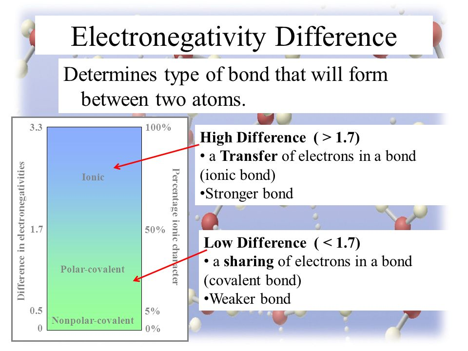 Electronegativity Difference Determines type of bond that will form between two atoms.