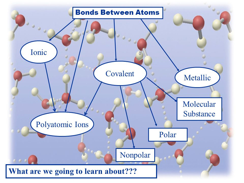 Bonds Between Atoms Covalent Ionic Polyatomic Ions Metallic Molecular Substance Polar Nonpolar What are we going to learn about