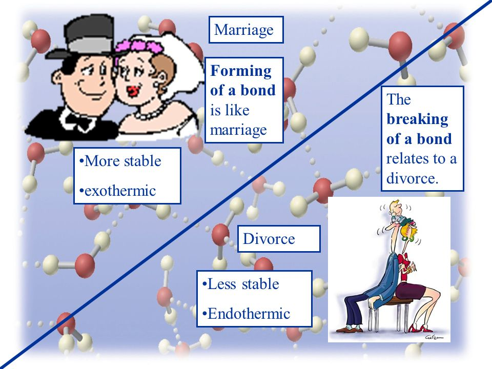 Marriage Divorce Forming of a bond is like marriage More stable exothermic The breaking of a bond relates to a divorce.