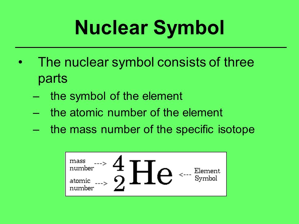 Atomic Structure Modern Atomic Theory Atom Smallest Particle Of