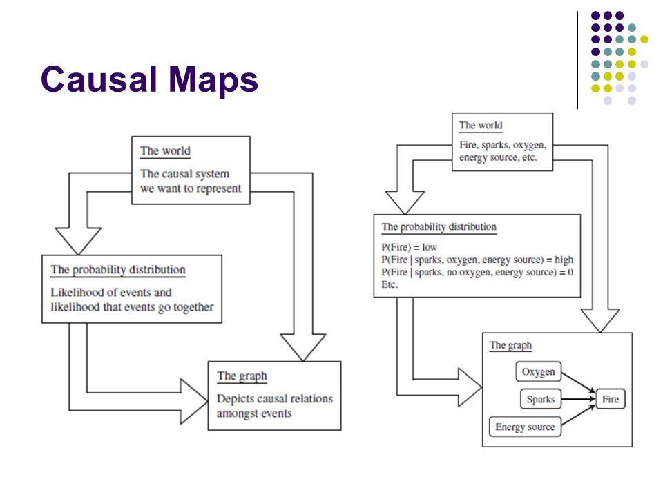 Cognitive maps and bayesian networks emel akta outline cognitive 8 causal maps ccuart Gallery