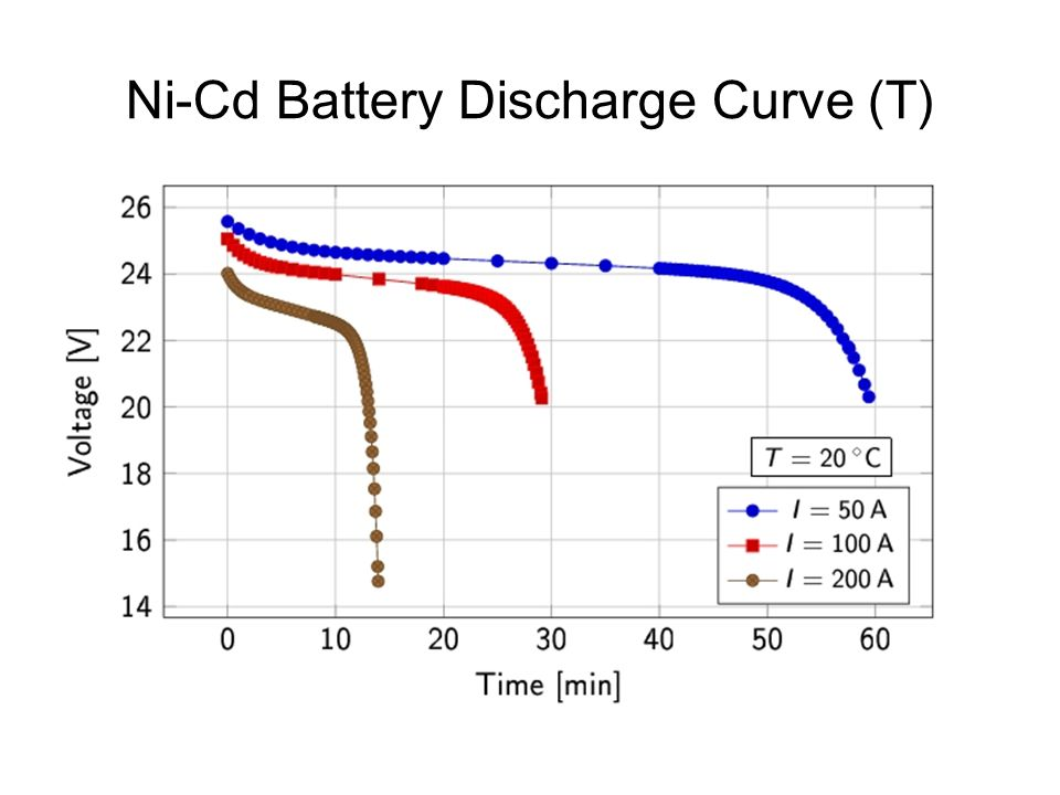 Modeling and Simulation of Nickel-Cadmium Batteries during