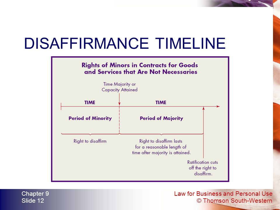 Law for Business and Personal Use © Thomson South-Western Chapter 9 Slide 12 DISAFFIRMANCE TIMELINE