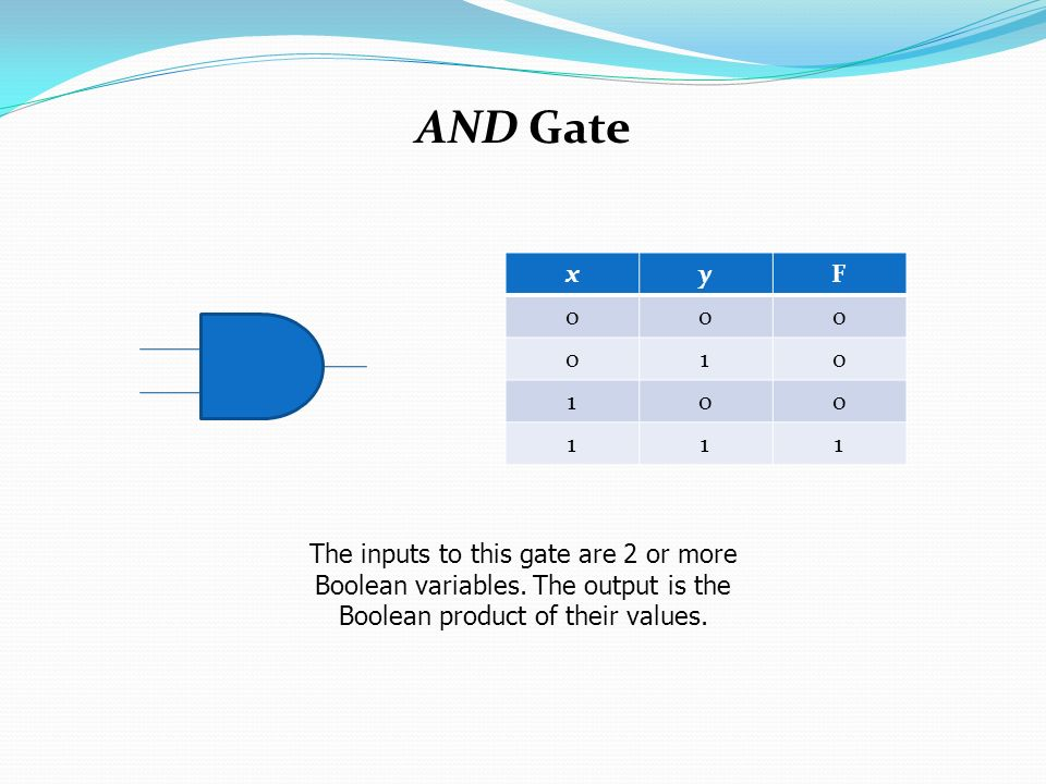 AND Gate The inputs to this gate are 2 or more Boolean variables.