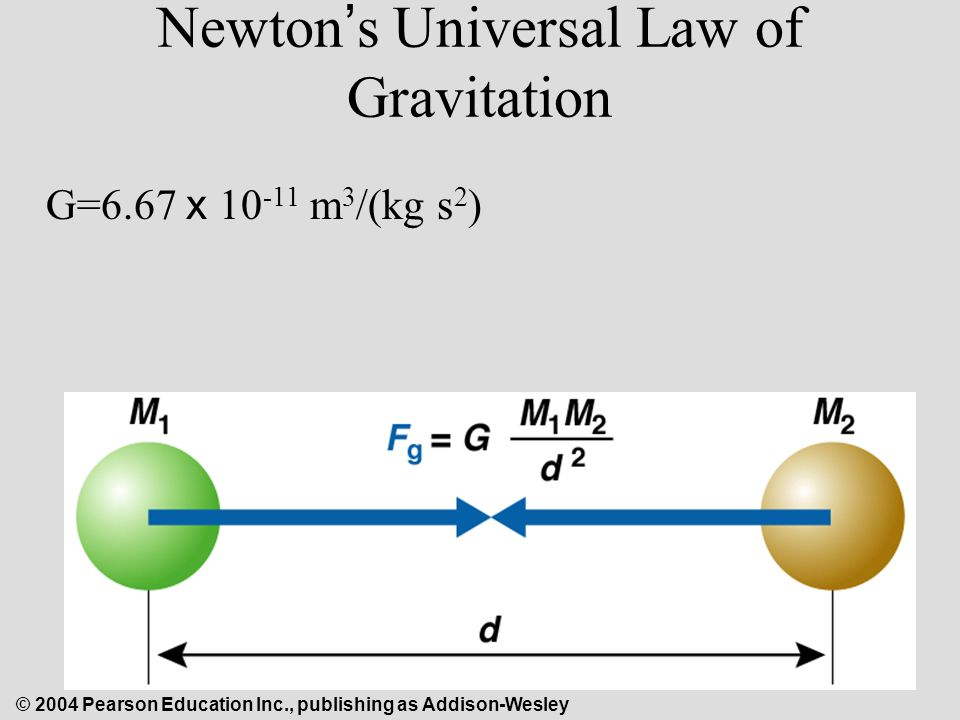 © 2004 Pearson Education Inc., publishing as Addison-Wesley Newton ' s Universal Law of Gravitation G=6.67 x m 3 /(kg s 2 )